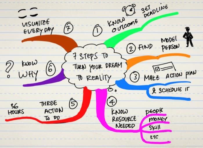 Contoh Mind Mapping Cita-Cita