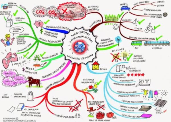 Contoh Mind Mapping Globalisasi