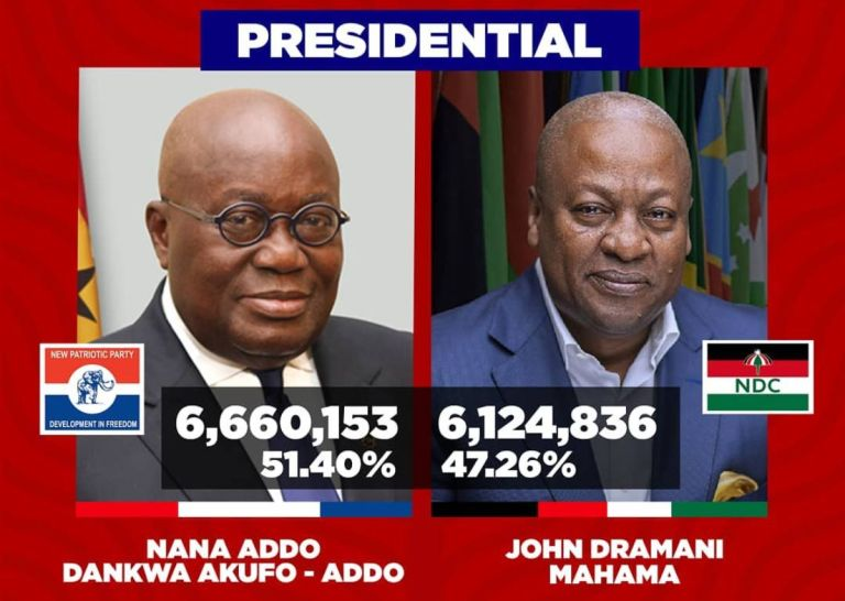 Media Houses Project President Akufo-Addo As Winner Of The 2020 Presidential Election