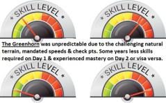 z3b skill level meter, unpredictable