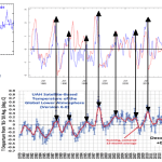 Standardized Anomalies of Average Tropical Tropospheric Temperature and Niño 3.4 SST