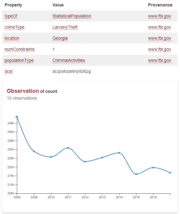Chart of larceny-theft crime in Georgia year-over-year from 2008 to 2017, generated by Data Commons Graph (DCG) broswer using FBI data that has been incorporated into the Graph