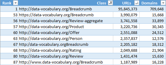 Top data-vocabulary.org classes by URL count from the Web Data Commons structured data extraction of the November 2019 release of the Common Crawl