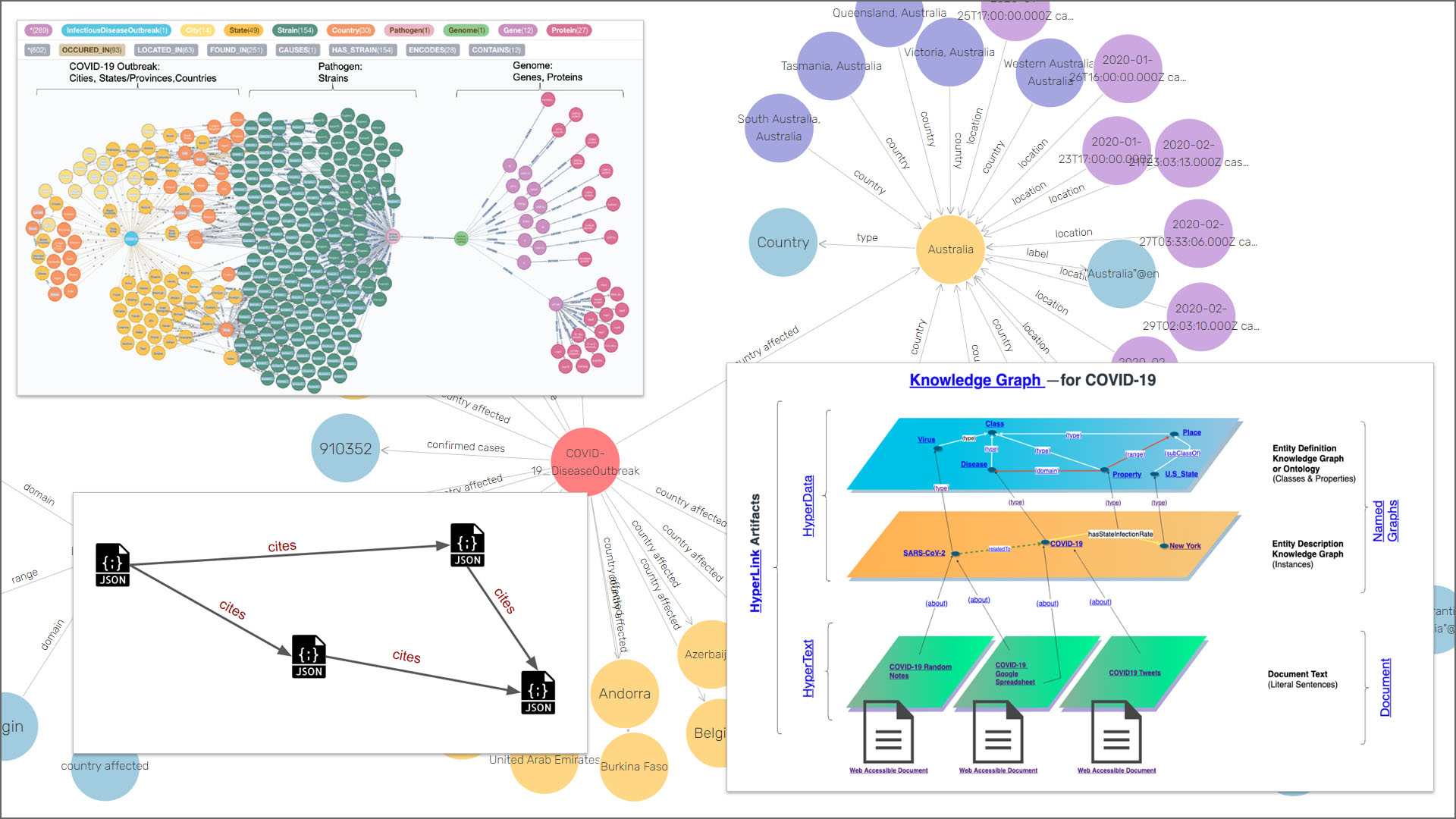 Knowledge graphs in the fight against COVID-19