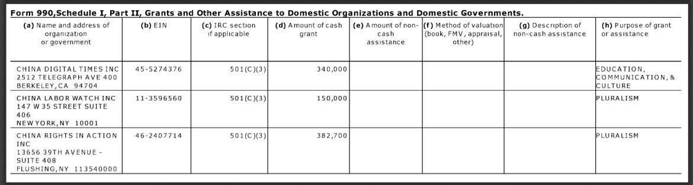 China Labor Watch NED funding 2015