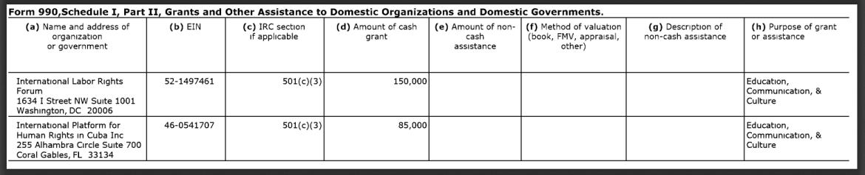 International Labor Rights Forum NED funding 2016
