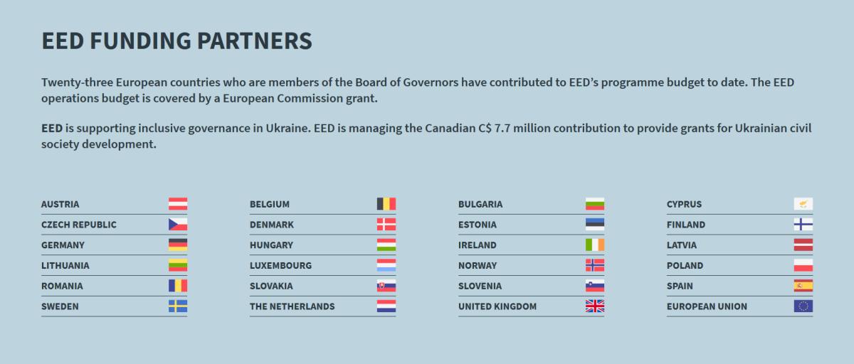 European Endowment for Democracy funding countries