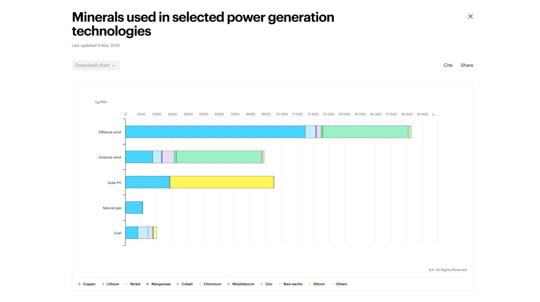 minerals renewable energy IEA