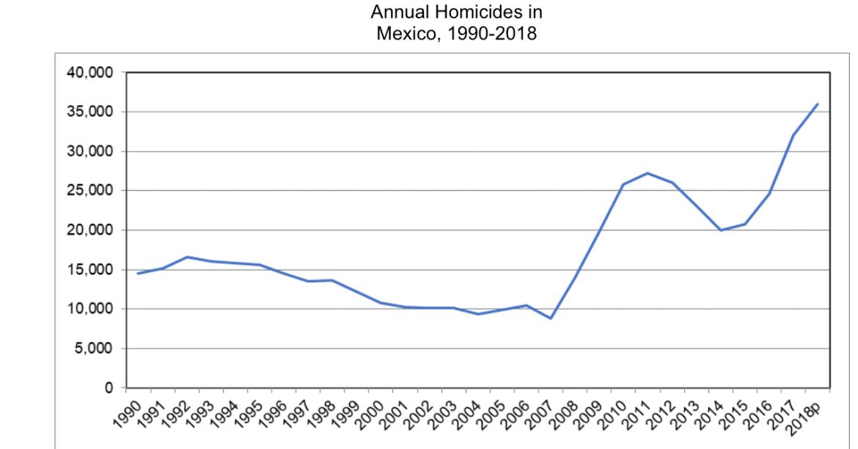 Mexico homicides graph