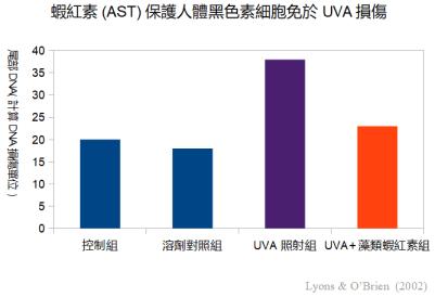 蝦紅素 紫外線UVA