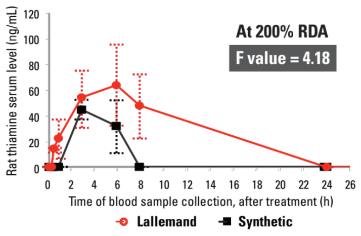 酵母B群吸收 實驗3