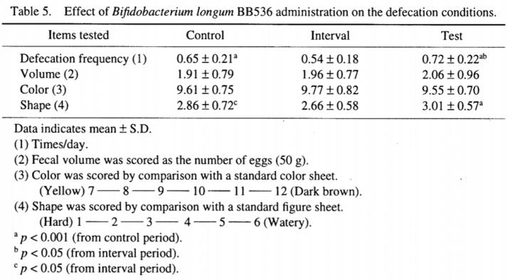 益生菌BB536促進排便、改善腸道健康
