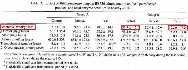 益生菌BB536減少糞便異味