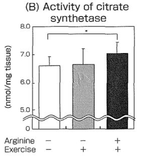 精胺酸能量產生