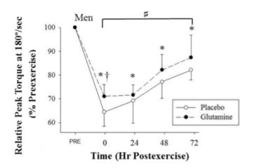 健身補充麩醯胺酸-疲勞恢復