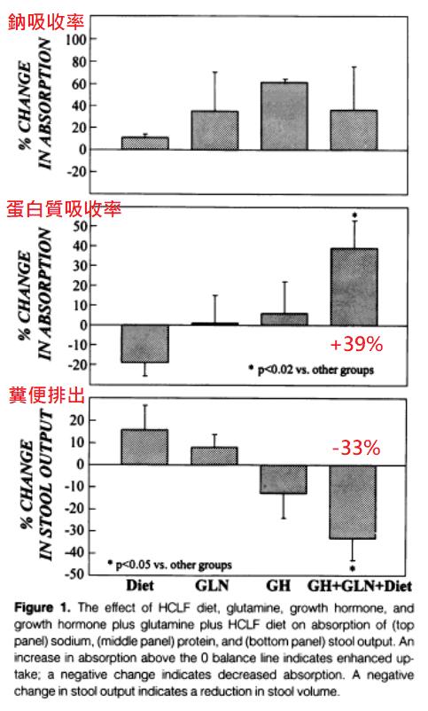 左旋麩醯胺酸功效 短腸症候群