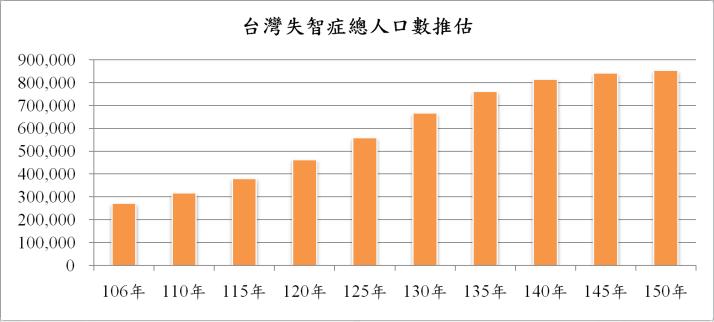 台灣失智症人口趨勢