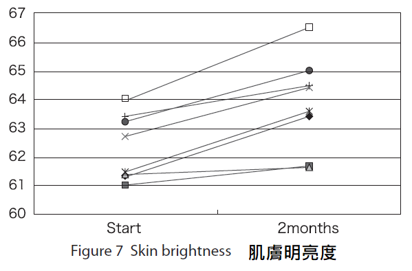 穀胱甘肽功效皮膚明亮度
