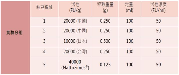 納豆功效比較,納豆激酶活性,納豆酵素推薦