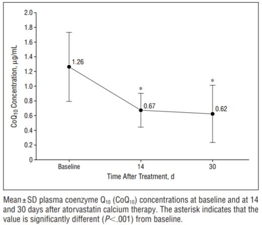 降血脂藥可以吃輔酶Q10嗎