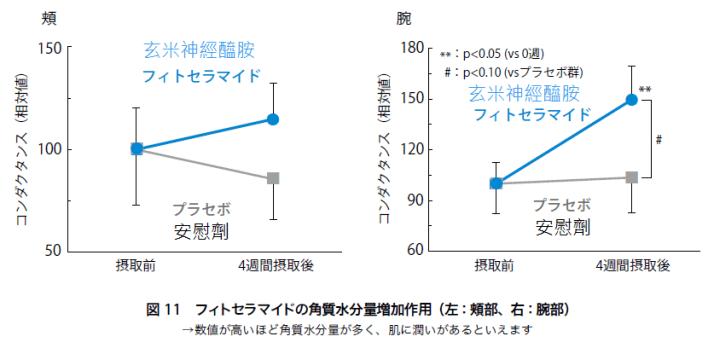 神經醯胺(賽洛美)功效:保濕鎖水