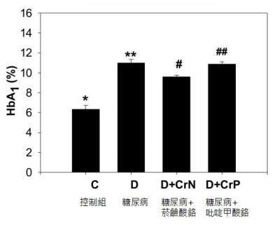 鉻功效 菸鹼酸鉻可降低糖化血色素HbA1c 長期控制血糖