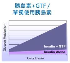 鉻功效 菸鹼酸鉻協助胰島素降血糖