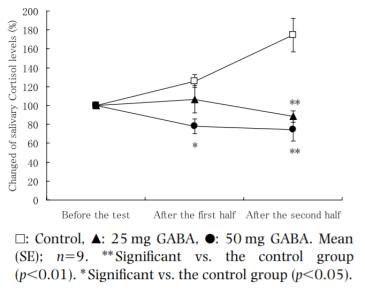 GABA功效減少壓力荷爾蒙可體松