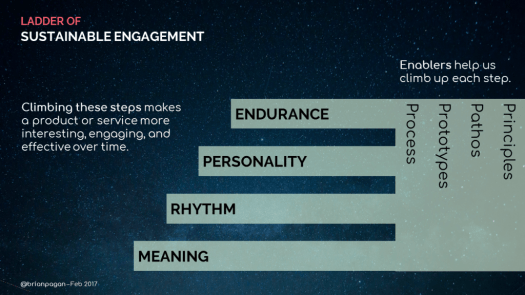 The Ladder of Sustainable Engagement