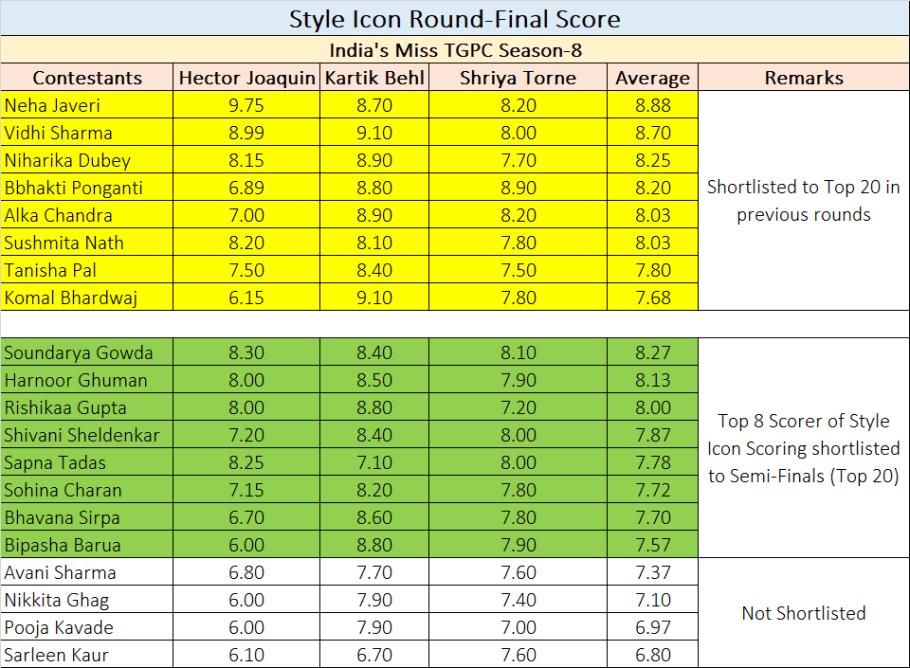 Style Icon Final Score