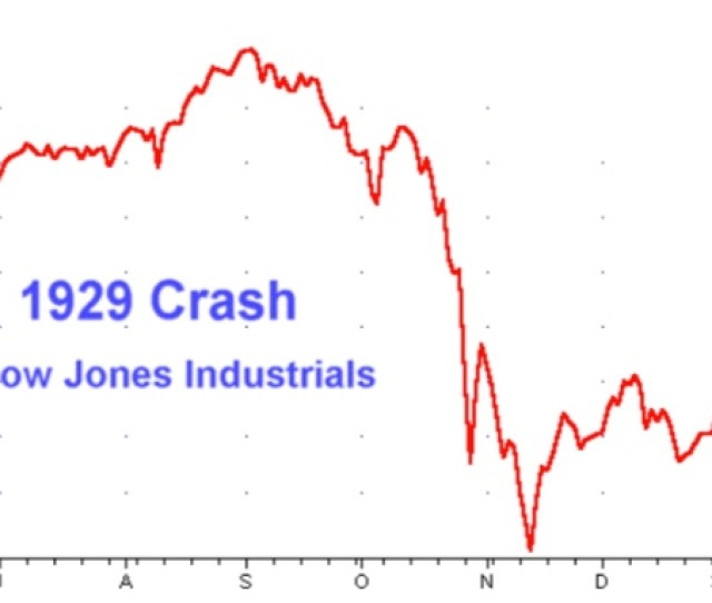 Graphic Anatomy Of A Stock Market Crash  Stock Market Crash