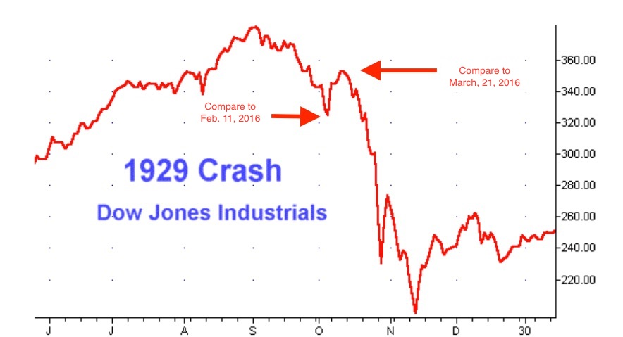 1929 Stock Market Crash Daily Chart