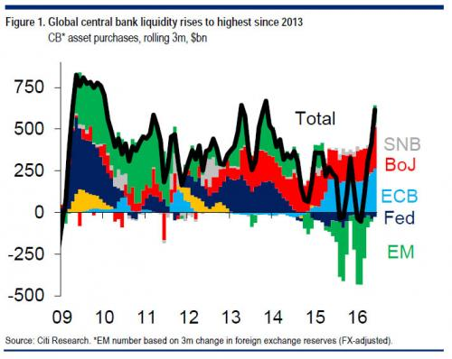 Huge rise in central bank stock purchases