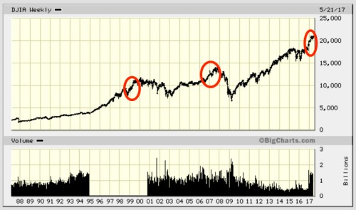 Periods of greatest irrational exuberance during bull markets on the Dow