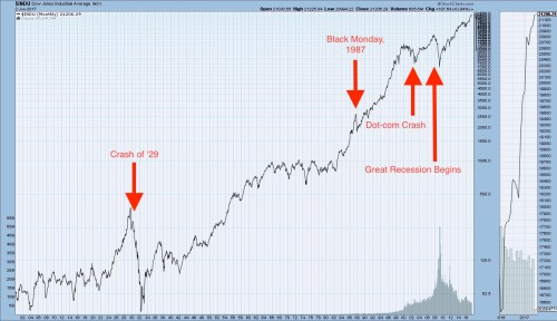 Logarithmic graph of all stock market crashes on the NYSE from 1900 to present.