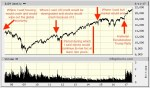 A decade chart of Dow crashes