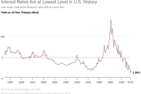 US Bond Interest Rates