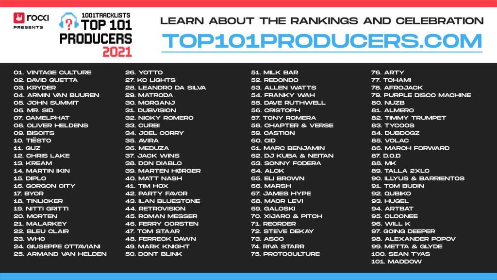 1001tracklists Top 101 Producers Of 2021