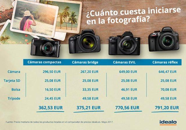 Cuánto cuesta iniciarse en la fotografía