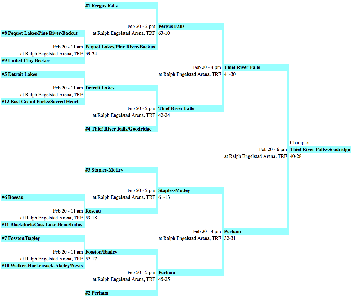 2010 Class AA Section Team Results – The Guillotine