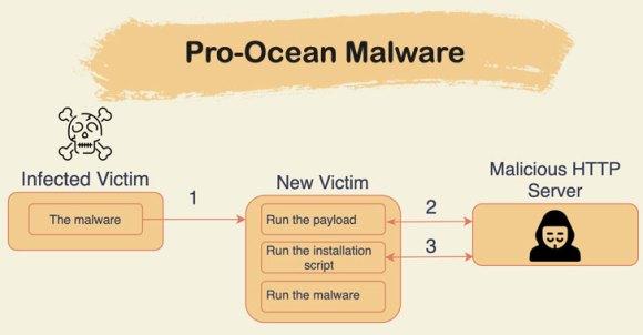 Cryptojacking Malware