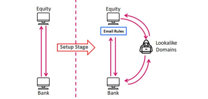 How does business email compromise work?