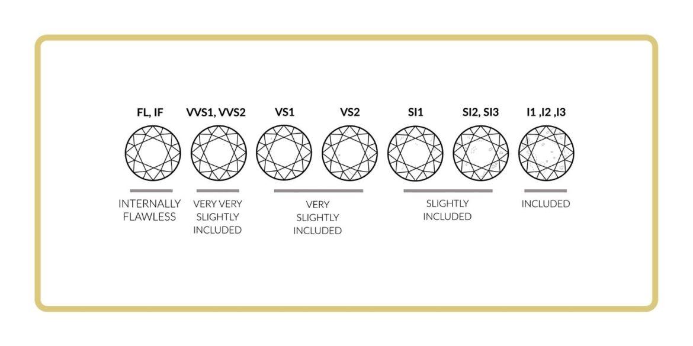 Aquí te decimos las cuatro C's para comprar el mejor diamante - comprar-un-buen-diamante-2