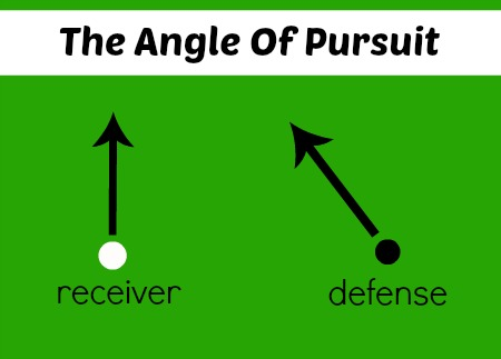 Football Math: Angle of Pursuit | The Happy Housewife