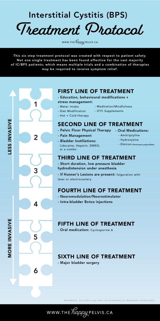 Pelvic Health - IC Treatment