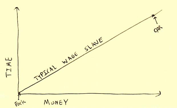 fork car time money graph