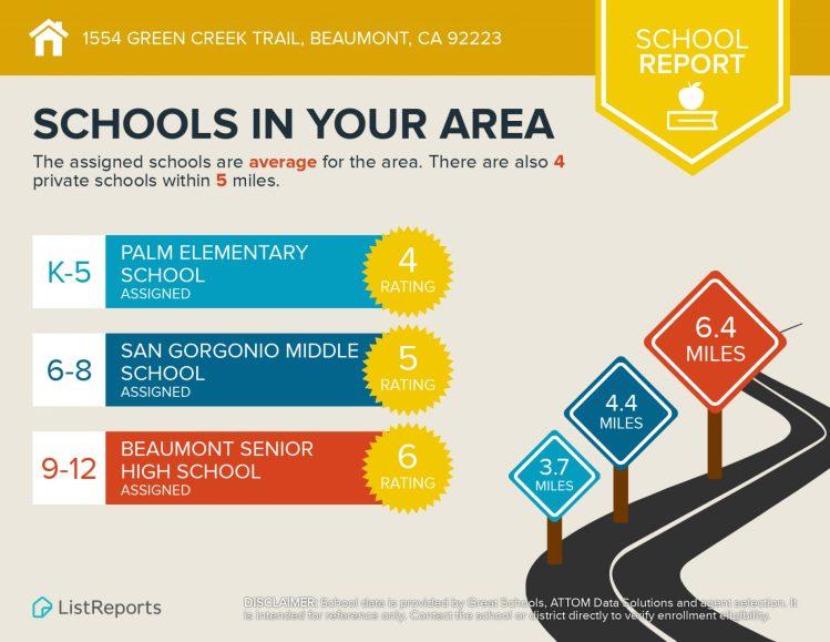 1554 Green Creek Beaumont CA 92223 Schools in your area