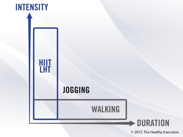Exercise Intensity versus Duration