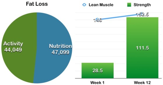 my nutrition and exercise results