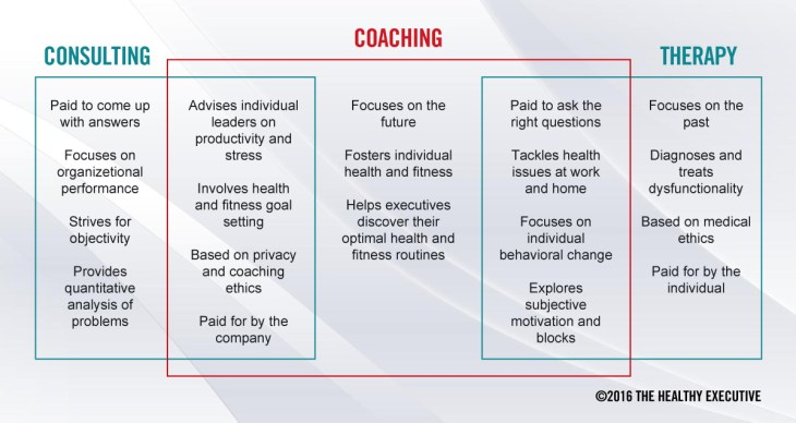 Heath Coaching versus Consulting or Therapy